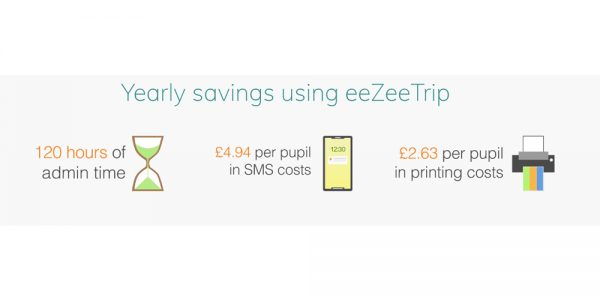 Cost and time savings reported by schools using eeZeeTrip. 120 hours / year of admin time, £4.94 per pupil on SMS and £2.63 per pupil on printing
