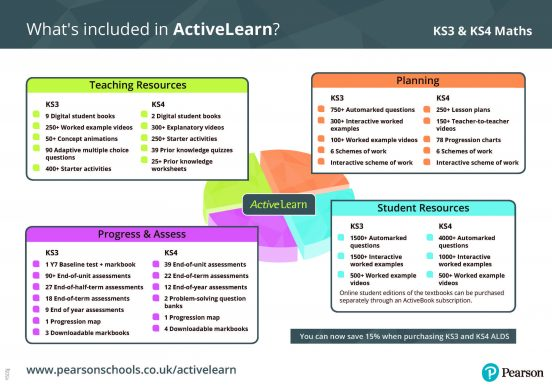 ActiveLearn maths resources infographic