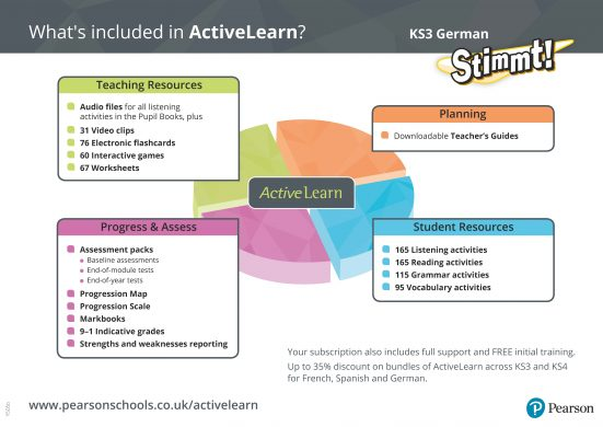 Teaching, planning and assessment resources for KS3 German.