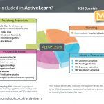Teaching, planning and assessment resources for Secondary Spanish.