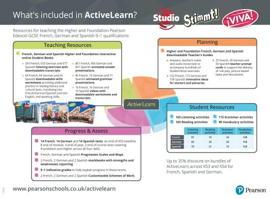 Teaching, planning and assessment resources for Edexcel French, Spanish and German.