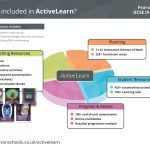 ActiveLearn GCSE Science infographic