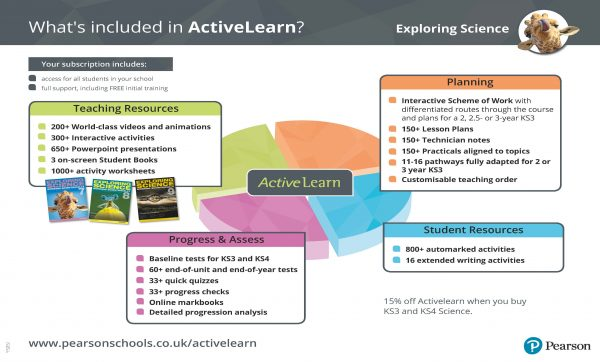 ActiveLearn Exploring Science infographic