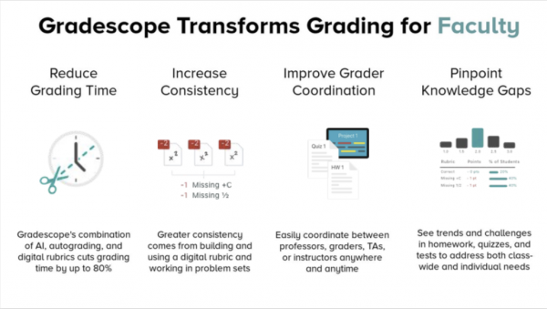 Gradescope for Faculty