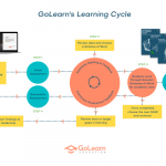 GoLearn's Learning Cycle